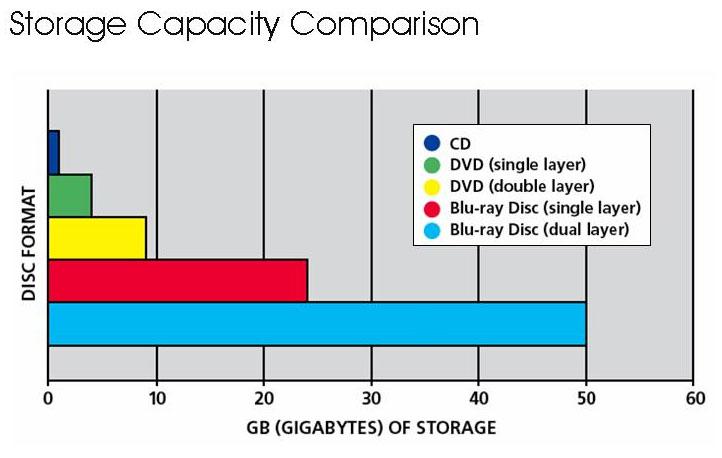 Storage-comarison