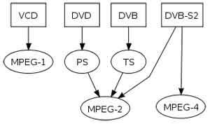 Mpeg-format